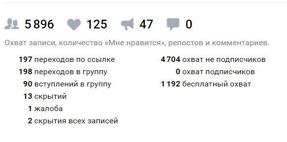 Эффективность конкурса вконтакте