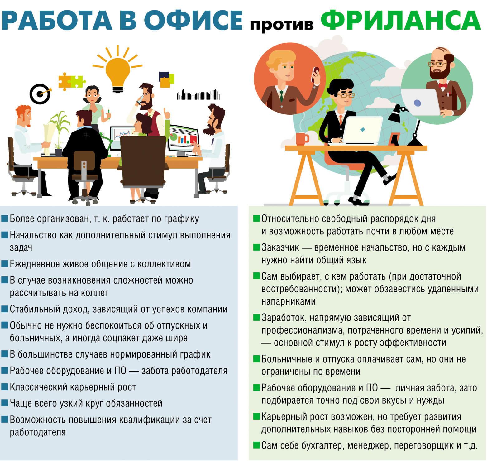 Фрилансер с какой профессии начать фрилансер вакансии в красноярске