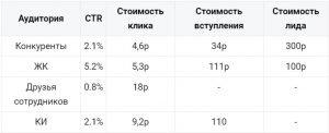 Таблица с результатами