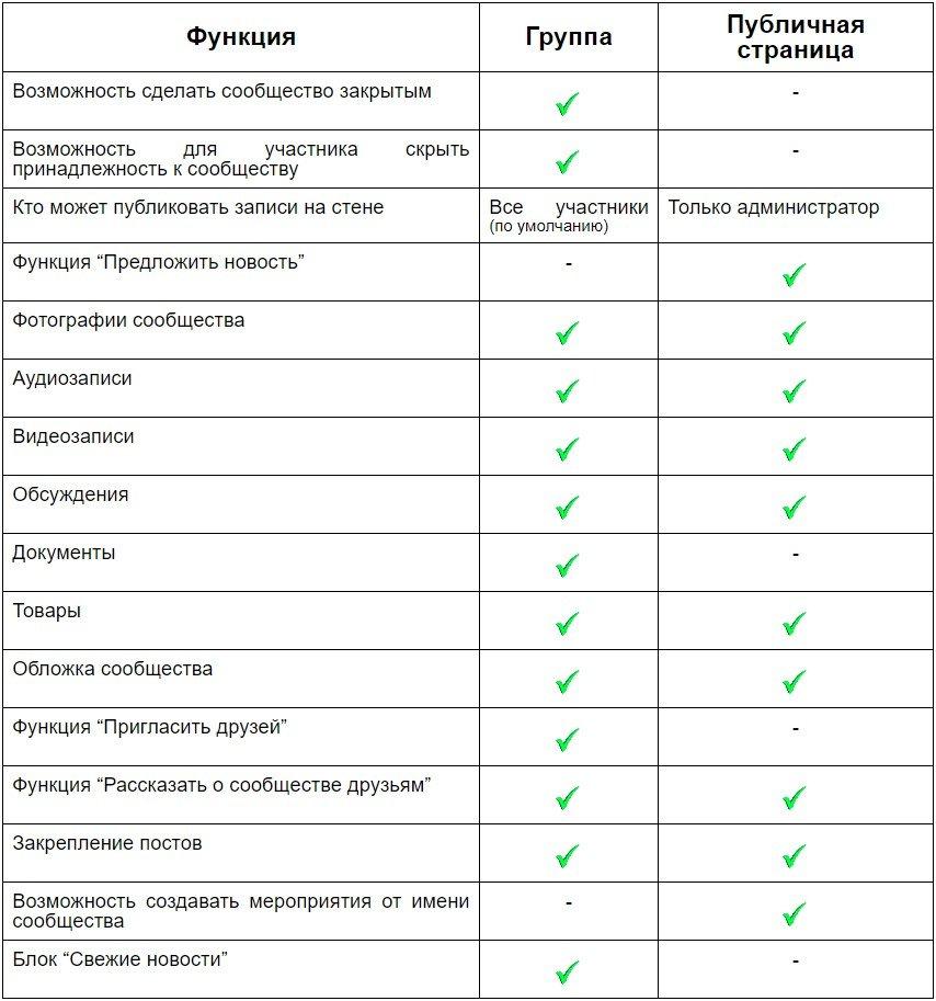 Таблица сравнения возможностей